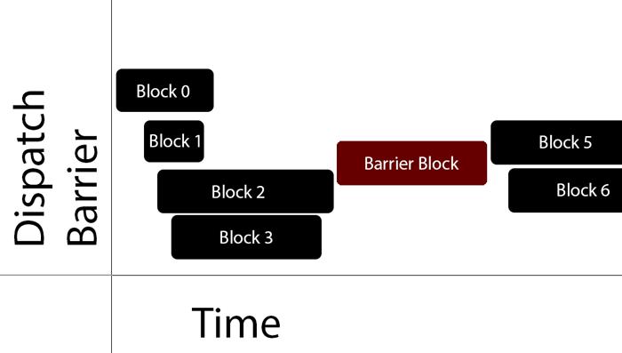 Dispatch-Barrier
